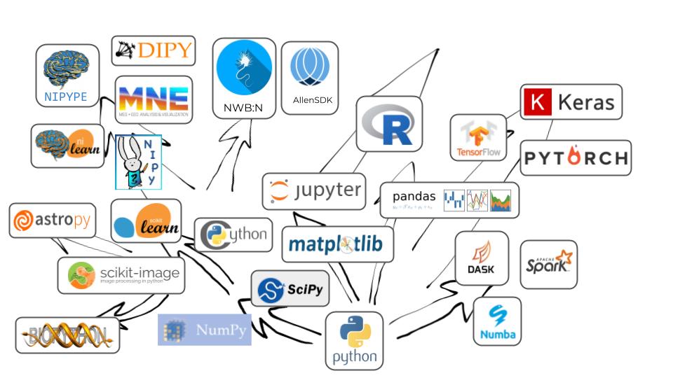 Open source software for reproducible neuroscience